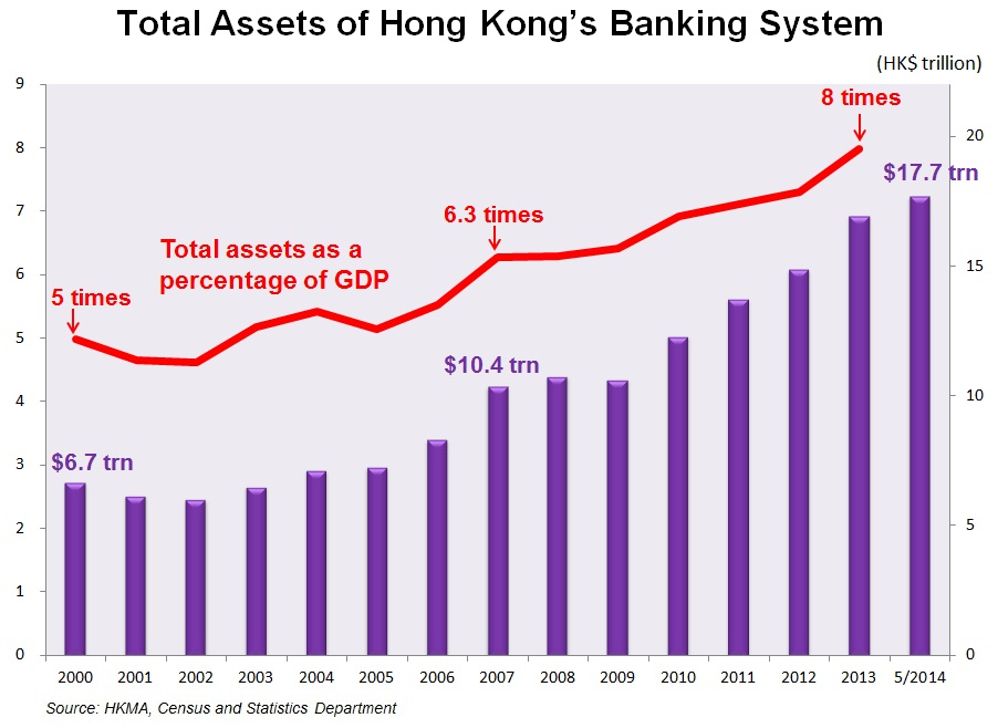 Chart 1 - Total Assets of Hong Kong's Banking System