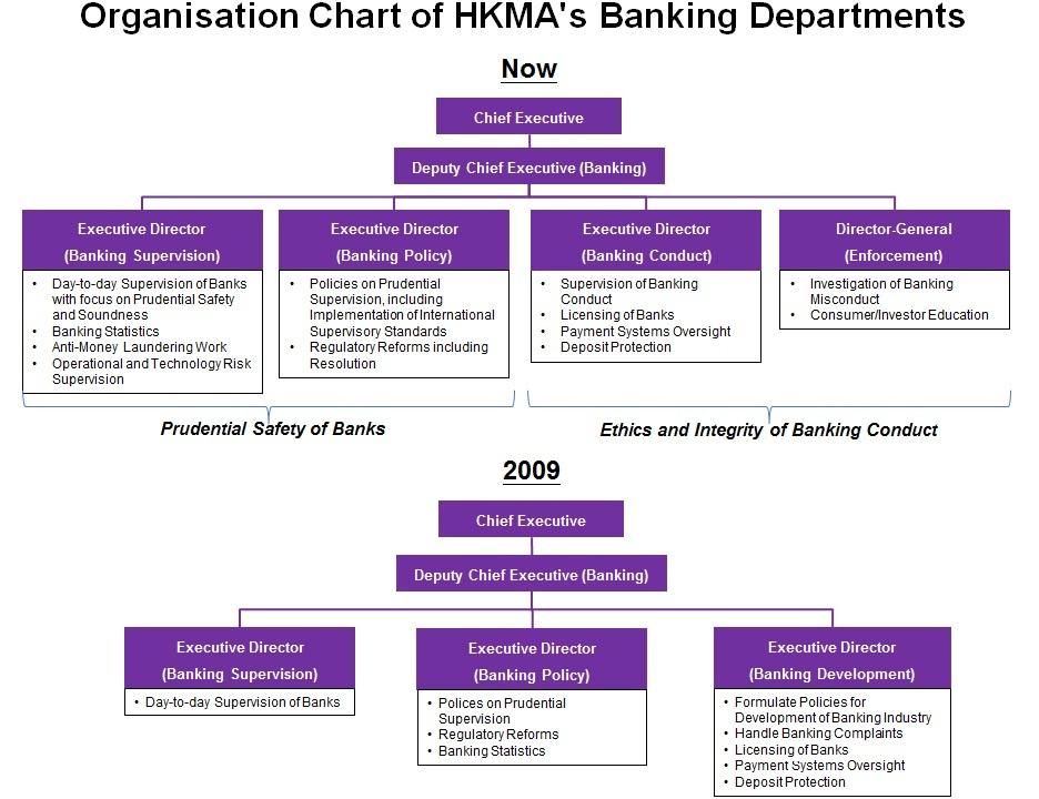 Chart 2 - Organisation Chart of HKMA's Banking Departments