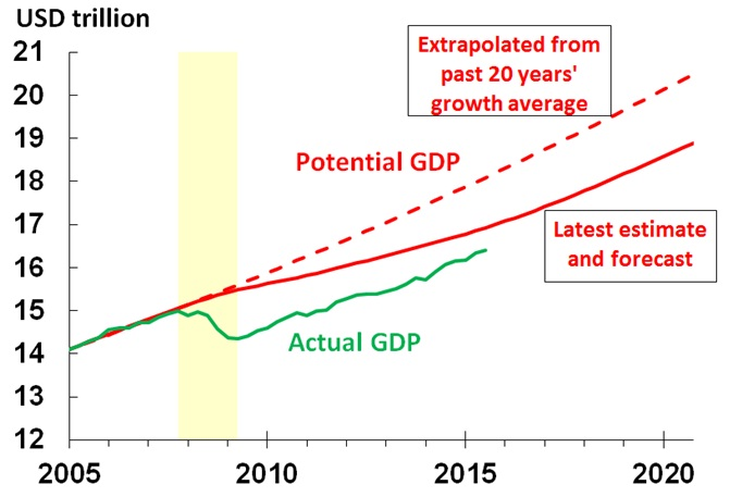 Chart 2. Decline in US potential GDP