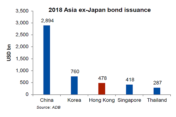 2018 Asia ex-Japan bond issuance