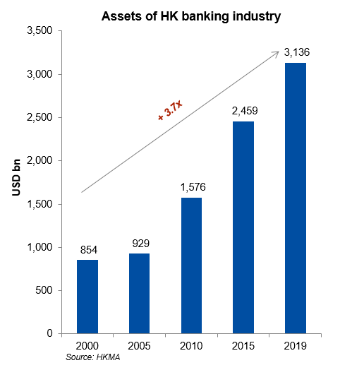 Assets of HK banking industry