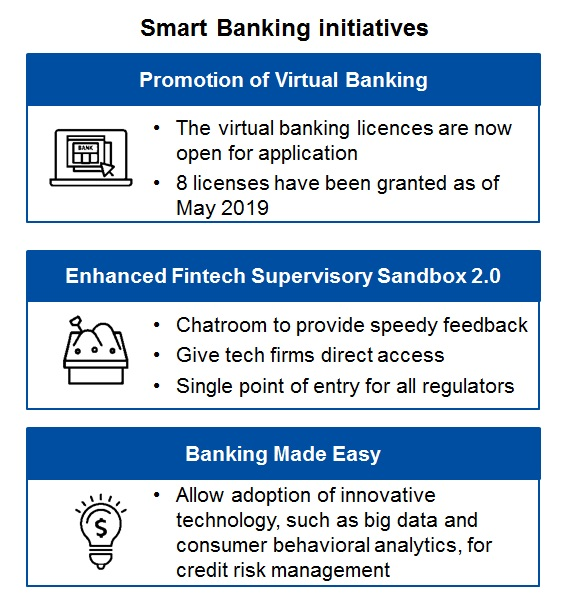 Smart Banking initiatives