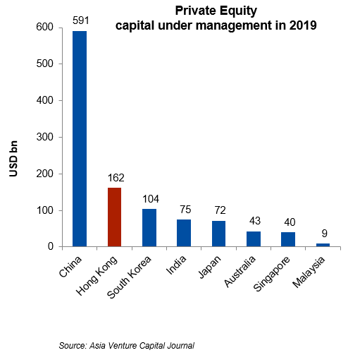 Private Equity capital under management in 2018