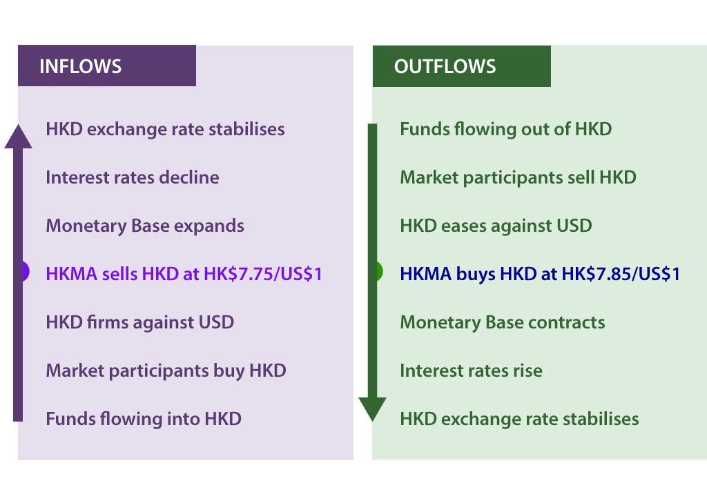 Inflows and outflows from into Hong Kong dollars