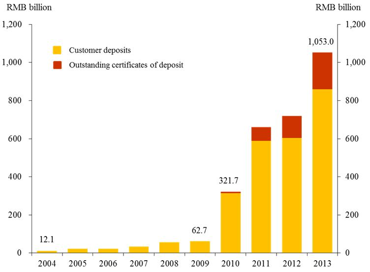Renminbi deposits in Hong Kong (including outstanding certificates of deposit)