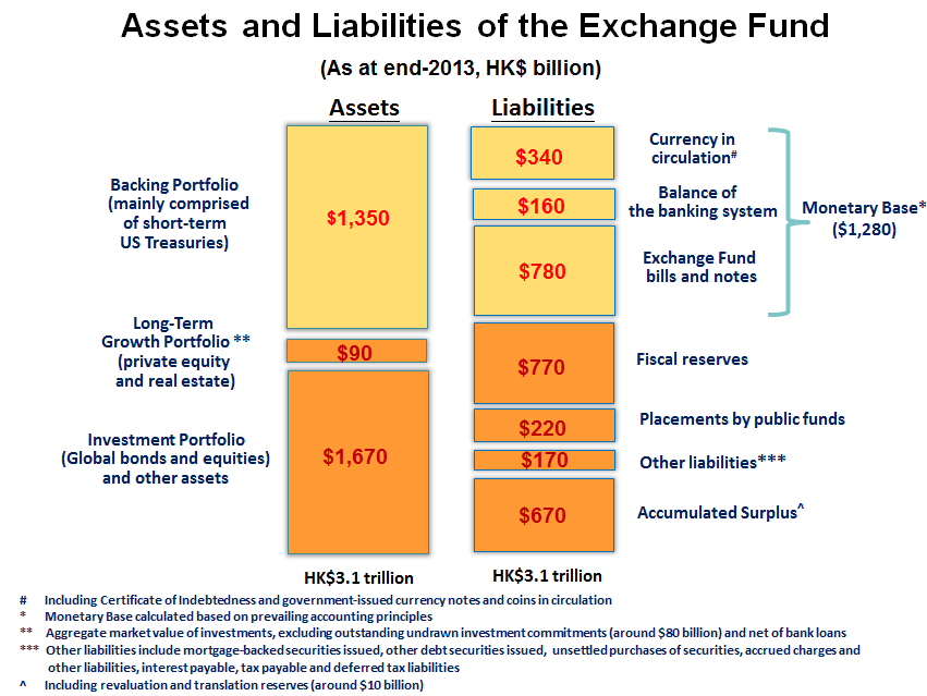 Chart - Assets and liabilities of the Exchange Fund