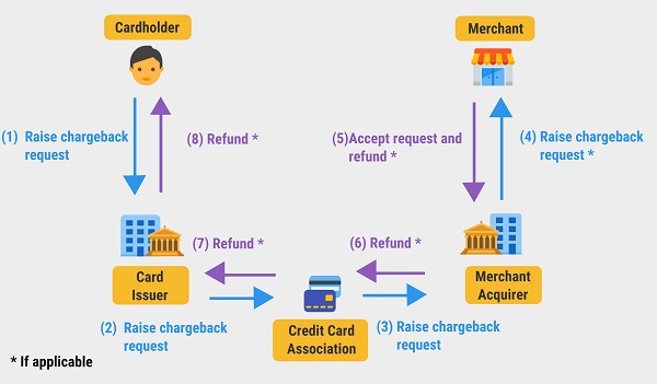 process flow of the chargeback mechanism