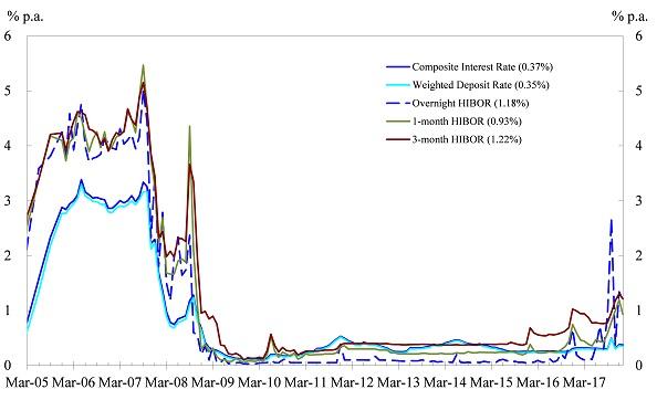 Hibor historical rate