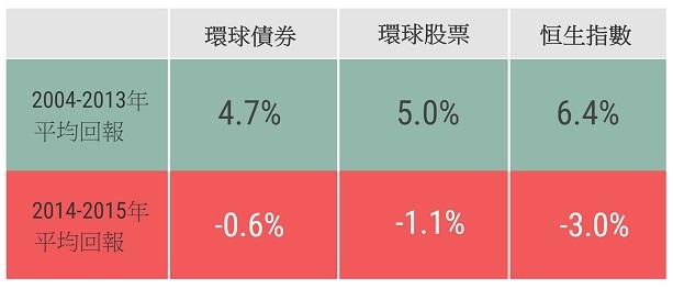 2013年国债利息_香港金融管理局 - 余伟文谈外汇基金回顾篇──多变难测的后量 ...